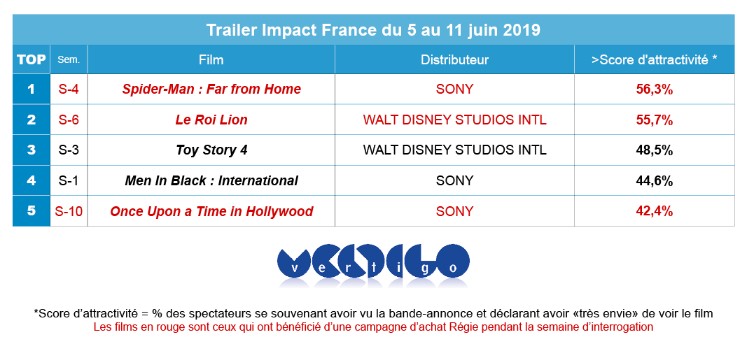 tableau Trailer Impact